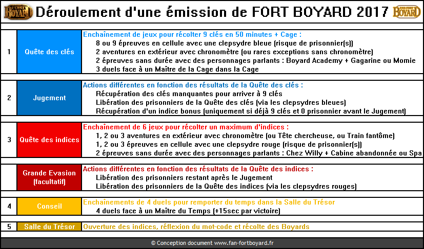 Fort Boyard 2017 : Règles du jeu schématique