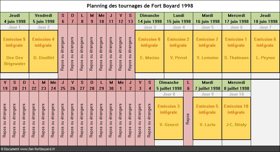 Fort Boyard 1998 - Planning des tournages