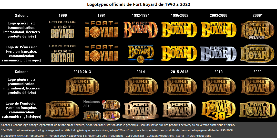Vue d'ensemble de l'historique des logotypes de Fort Boyard (1990-2020)