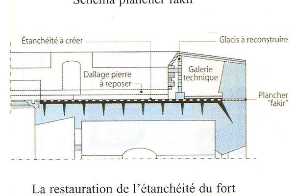 Restauration de 1996 / Principe du plancher ''Fakir''